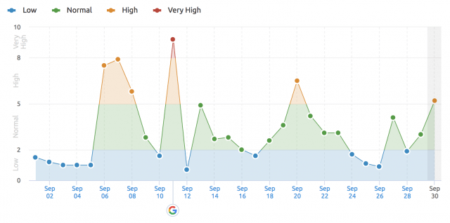 semrush serps update algorithm-september-2018