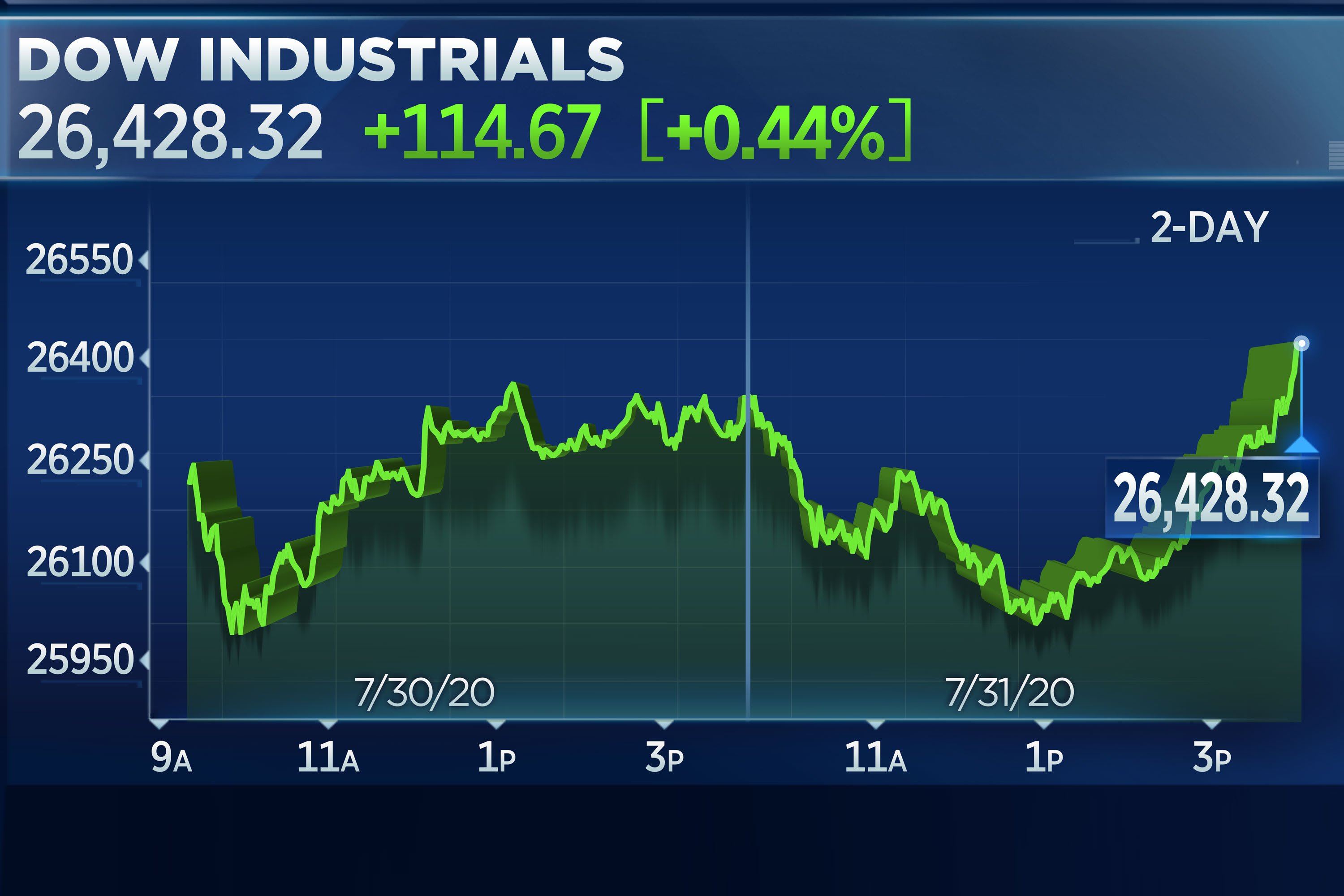 Stocks close higher amid Big Tech rally, Apple soars 10% to a record