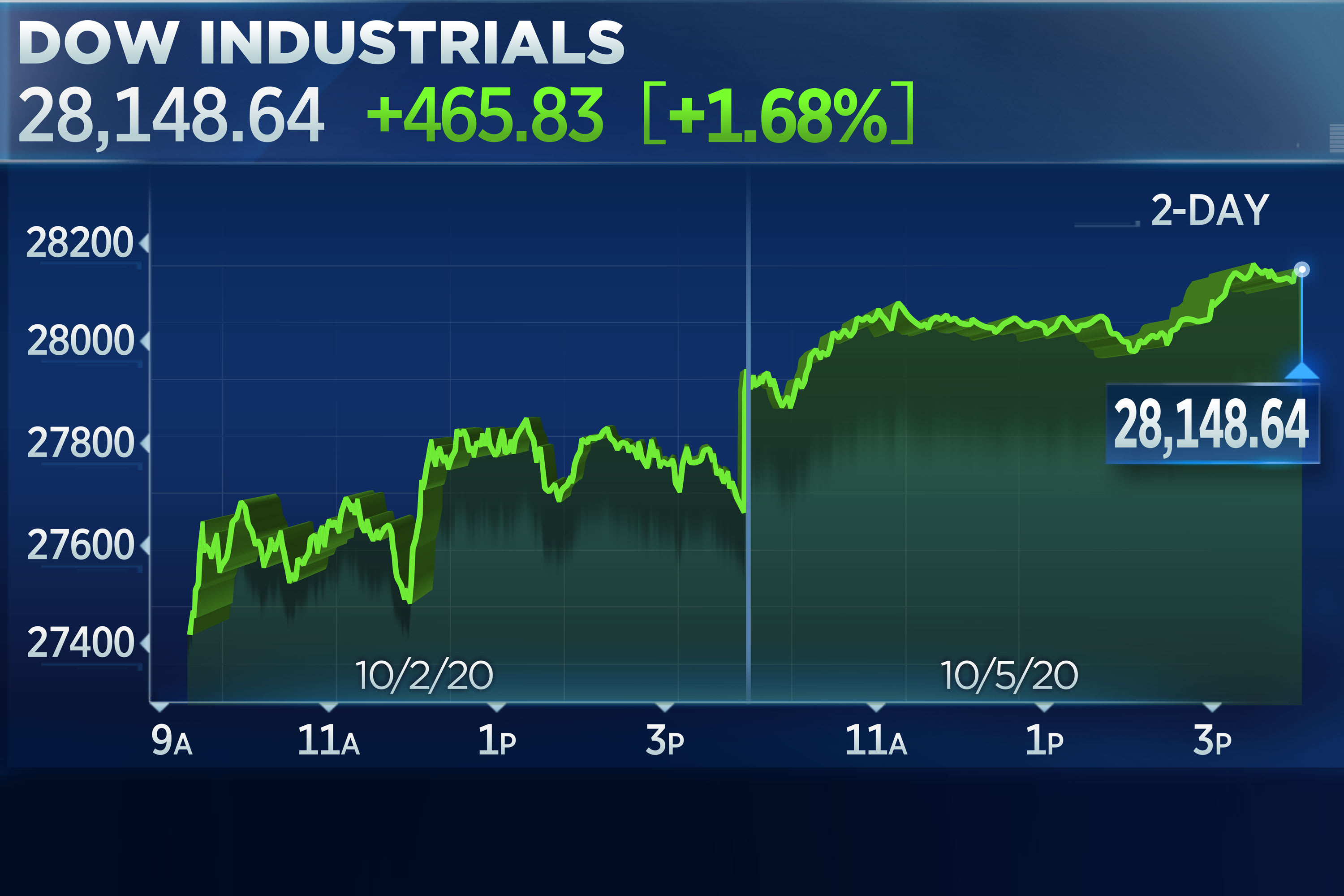 Dow jumps 465 points with Trump set to leave hospital; stimulus hope adds to rally