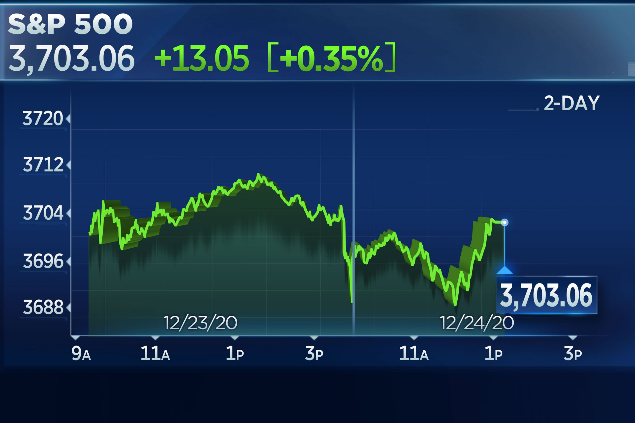 S&P 500 ekes out a small gain for the quiet holiday session