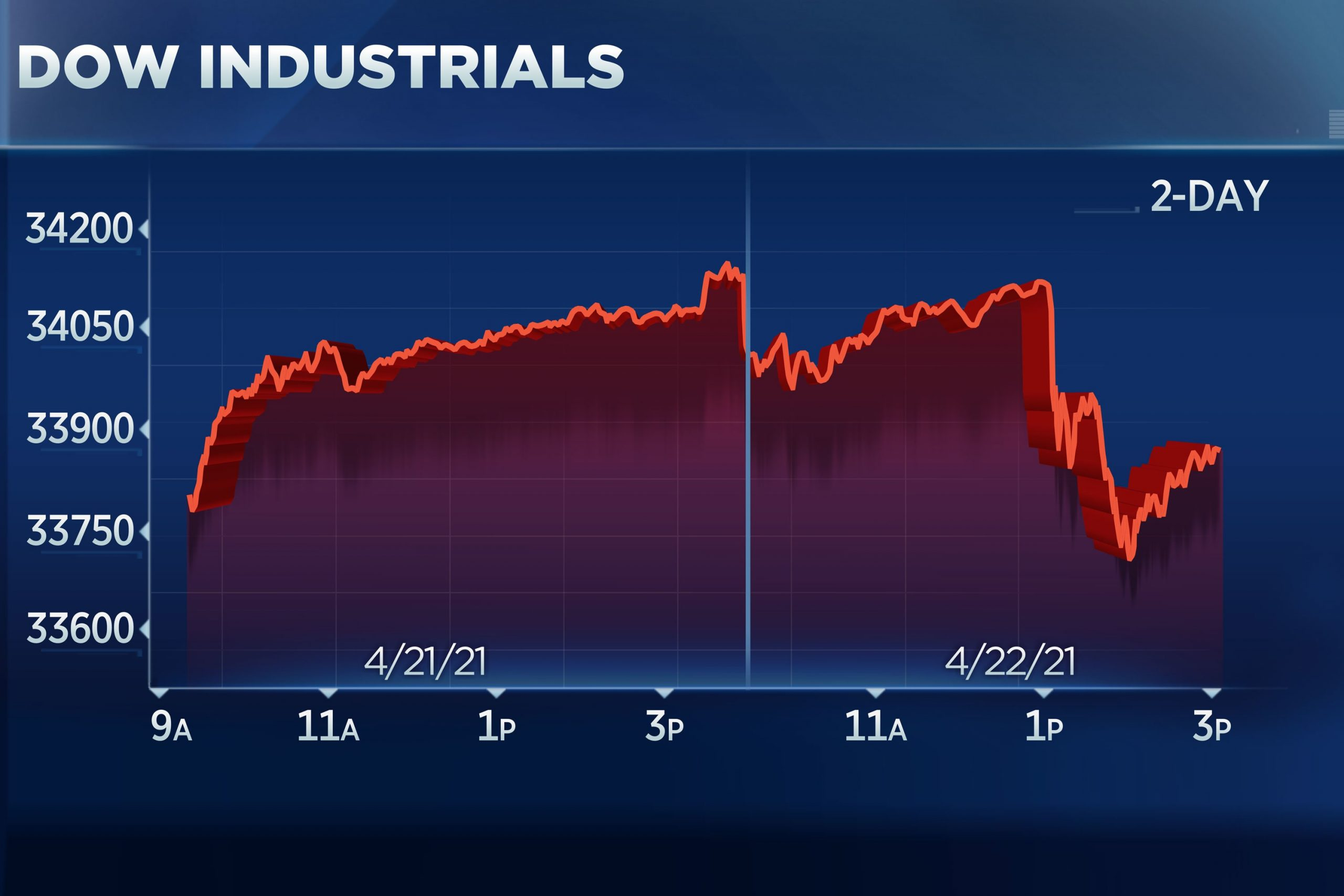 Dow drops 300 points on fears of higher capital gains taxes