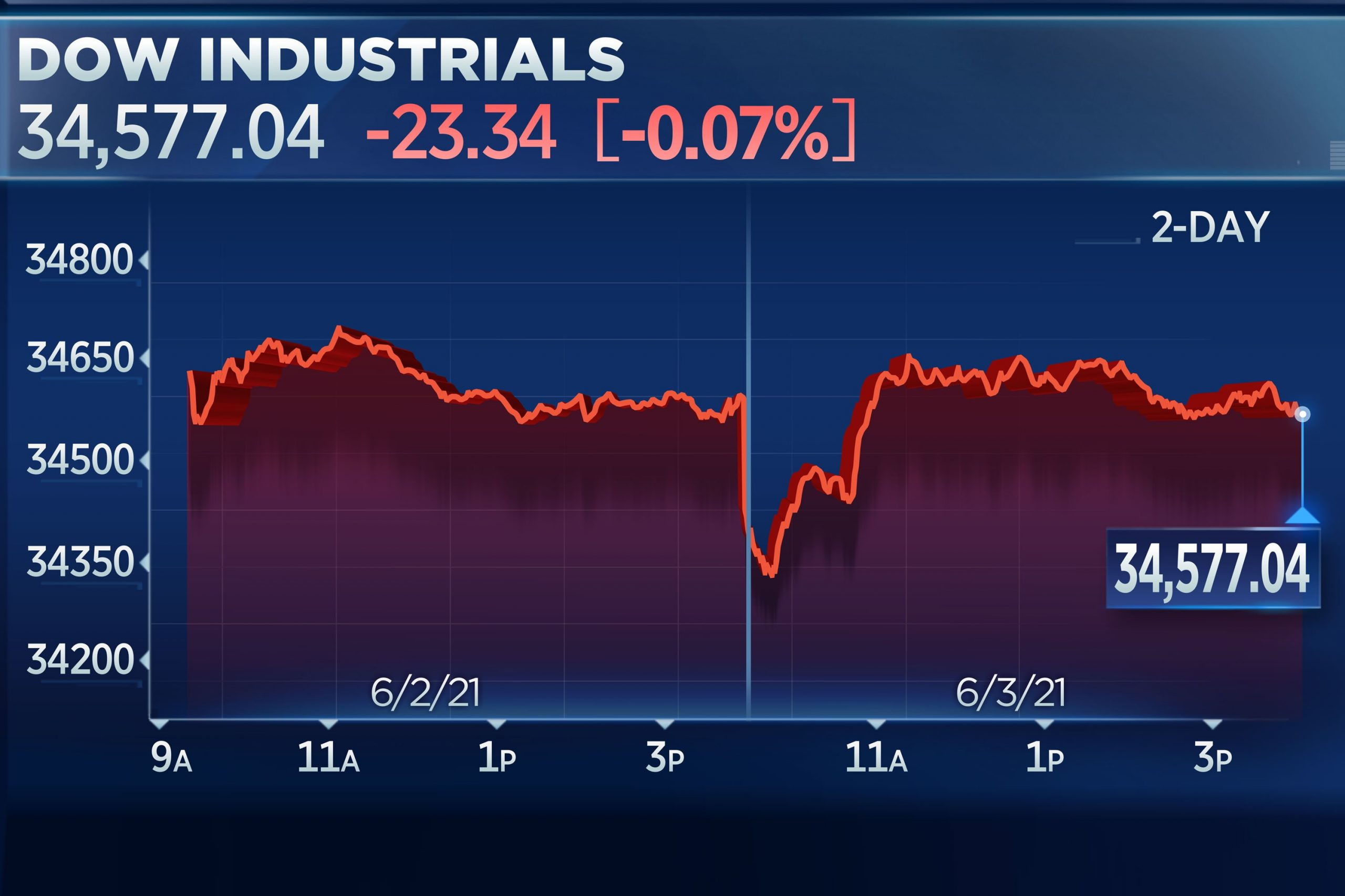 Dow ends day flat as economic comeback plays offset losses in tech
