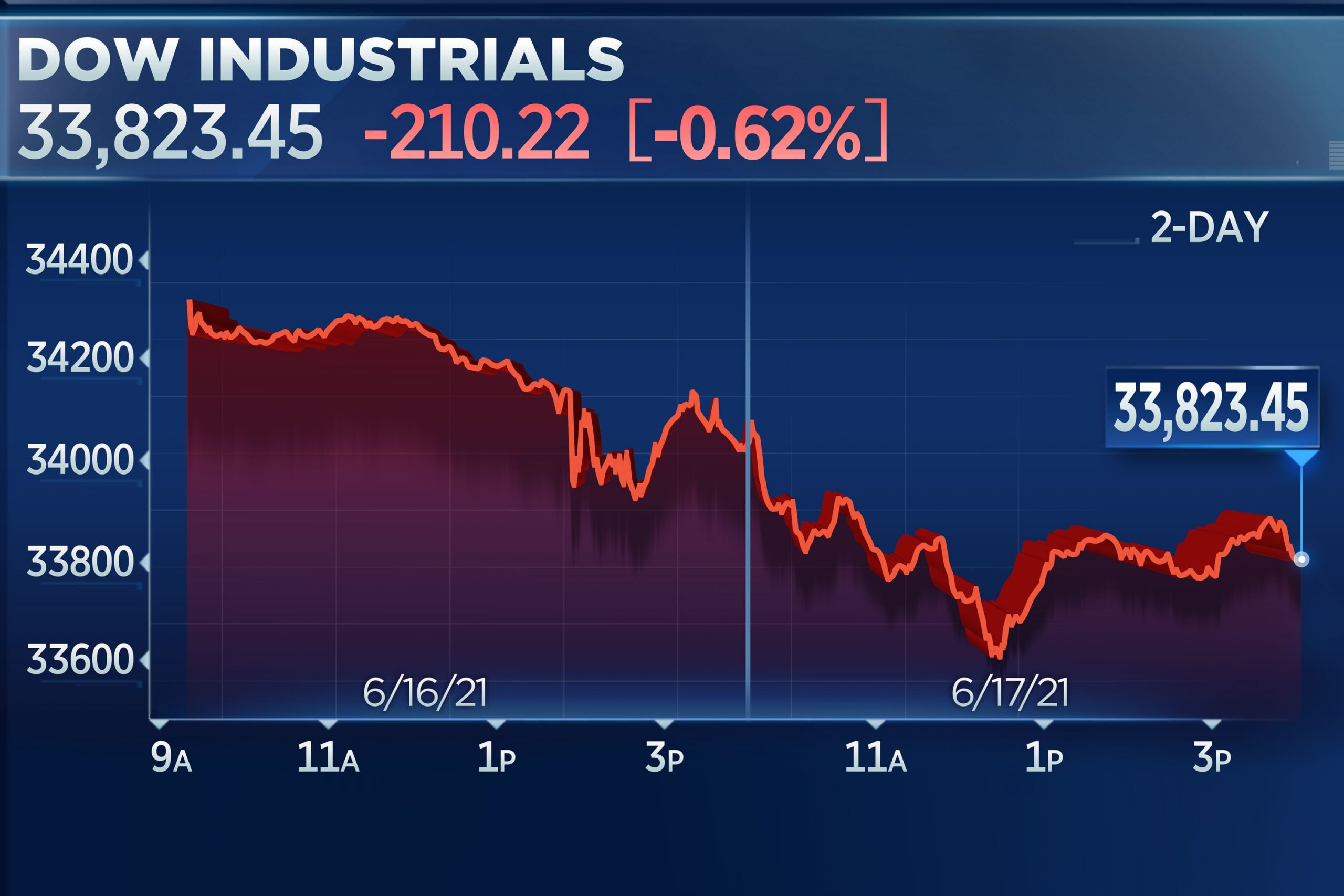 Dow falls for a second day following Fed policy update, loses 210 points